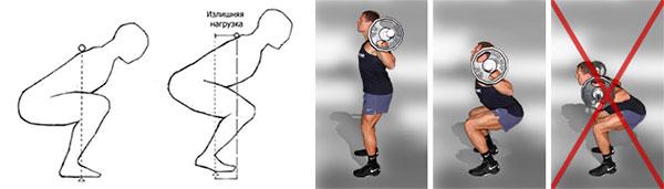 Правильное положение спины вовремя приседаний со штангой на спине