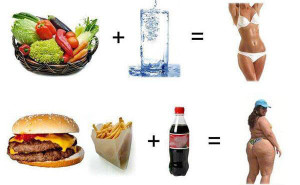 Разница правильного и не правильного питания