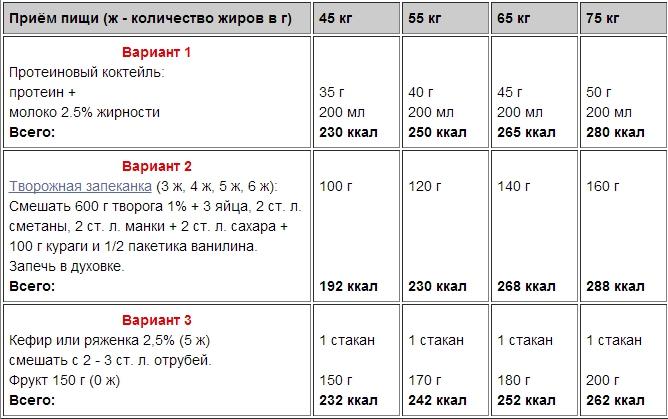 питание для набора мышечной массы меню