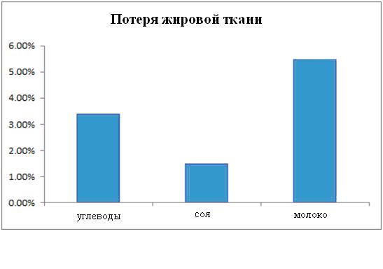 poterya-zhyrovoy-massy