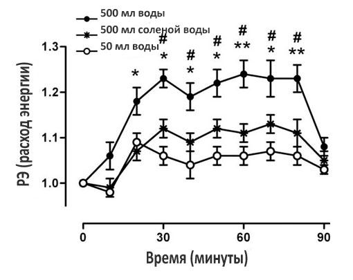 Зависимость снижения веса и расхода энергии от потребления воды