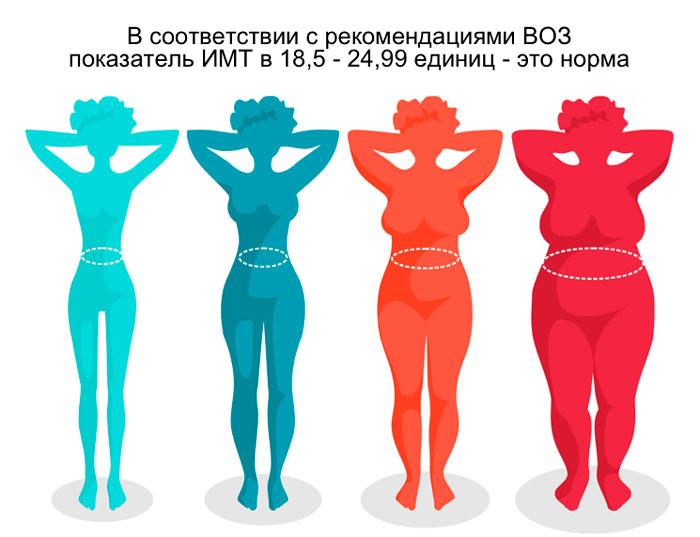 Разные показатели индекса массы