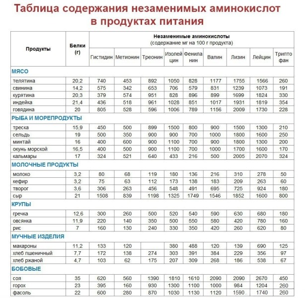 Таблица содержания аминокислот в продуктах питания